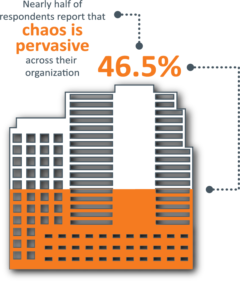 Nearly half of respondents report that chaos is pervasive across their organization - 46.5%