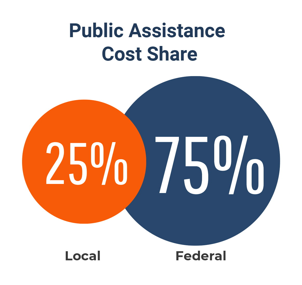 PUBLIC SECTOR: FEMA Public Assistance Funding Available