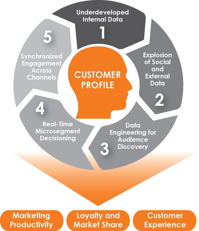 Digital Services Cutomer Profile
