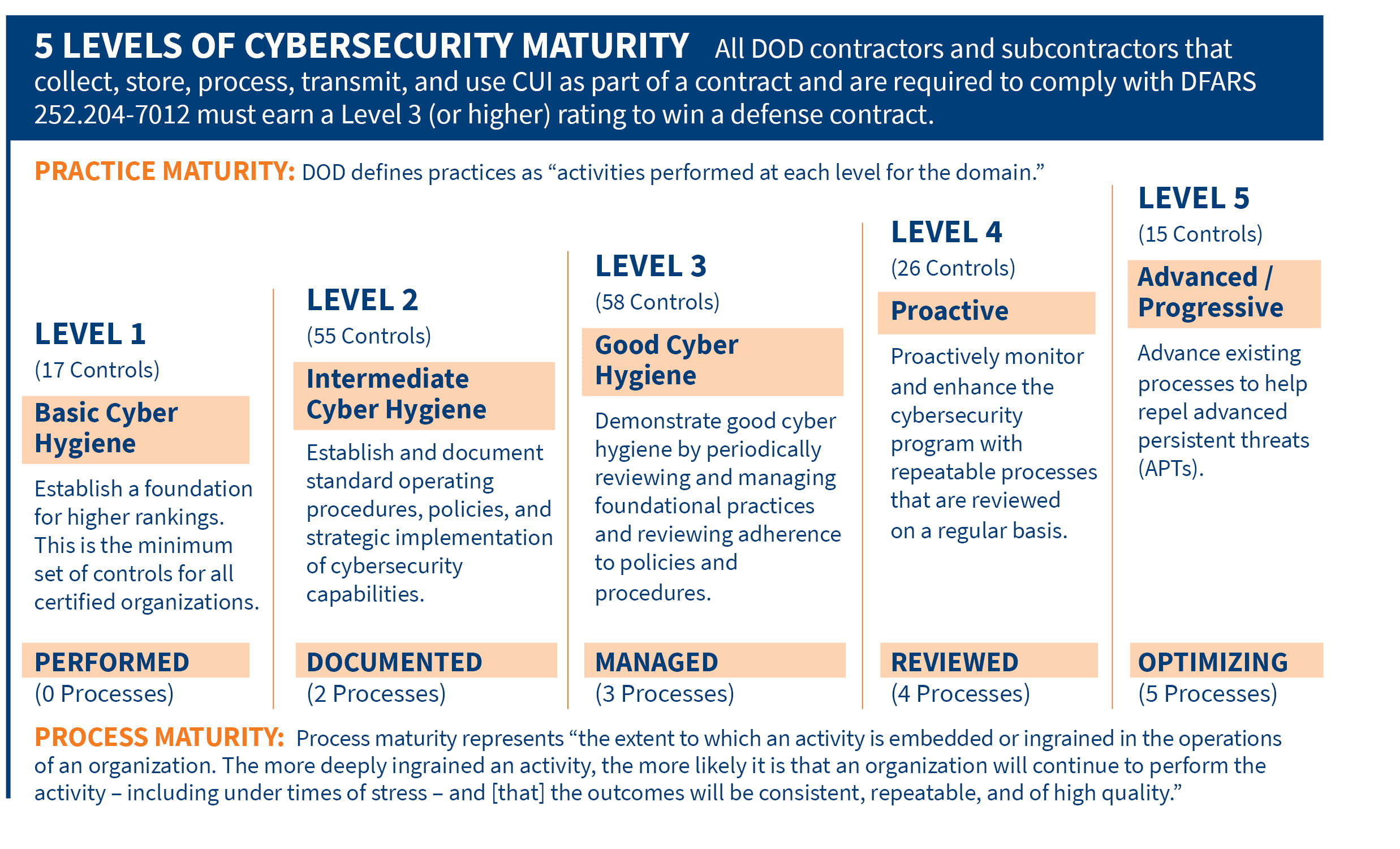5 Levels Cybersecurity Maturity