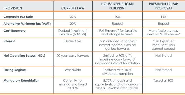 Tax Alert Financial Statement Impact on Tax Reform chart