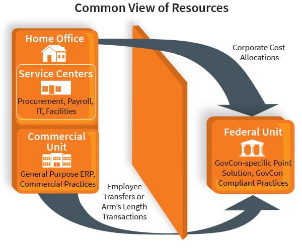 Common View of Resources