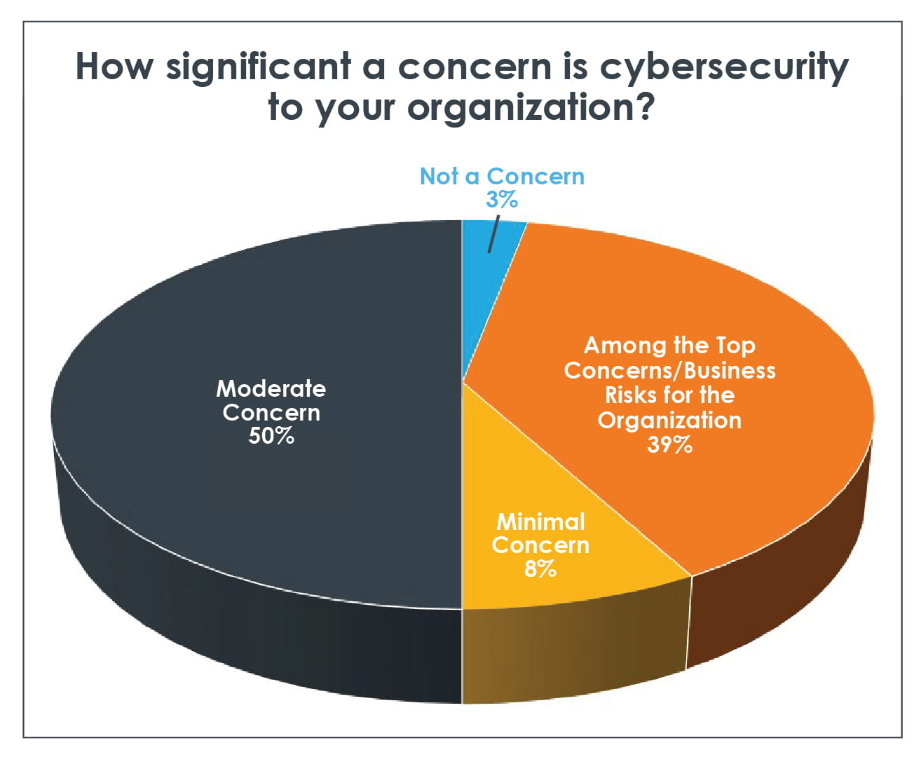 Cybersecurity Survey Shows Half Of Businesses Totally Unprepared
