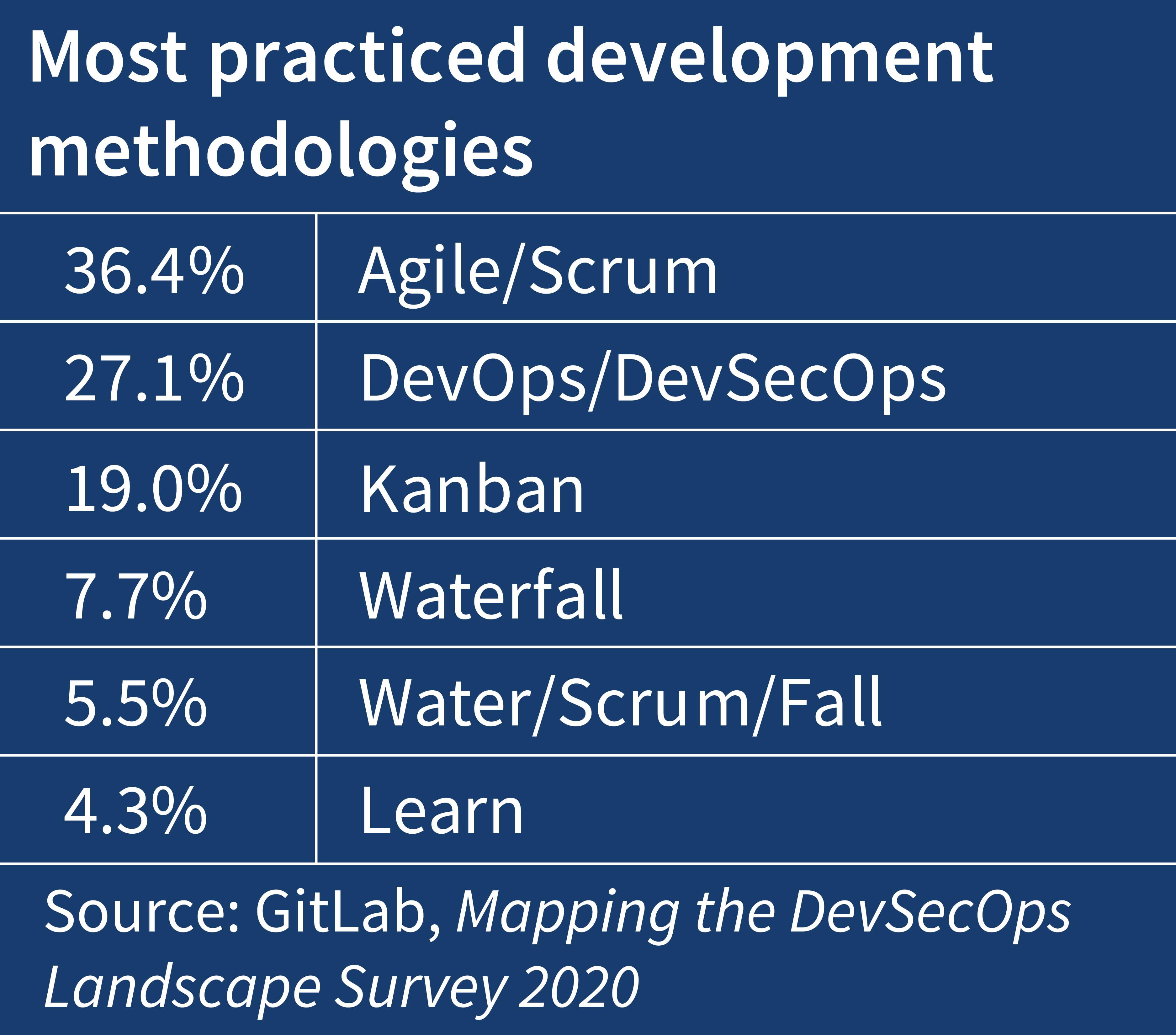Figure 1: Most practiced development methodologies