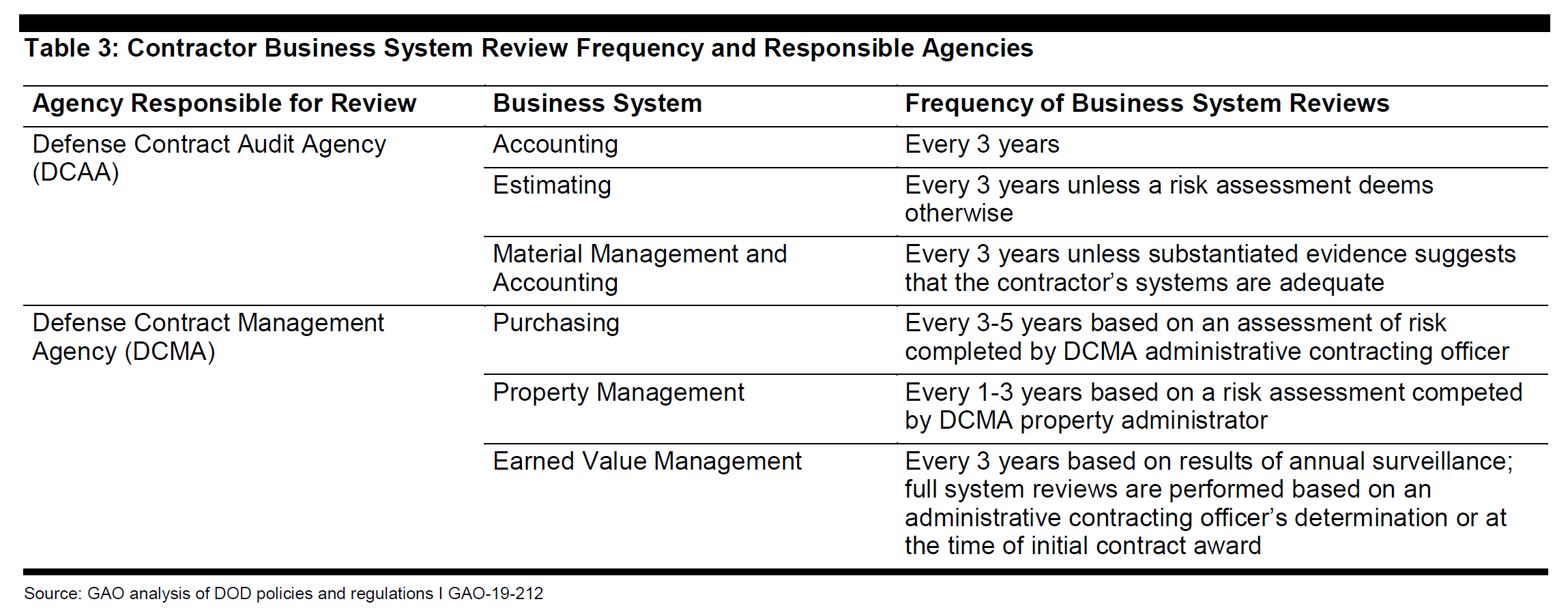 government contracting gao business systems