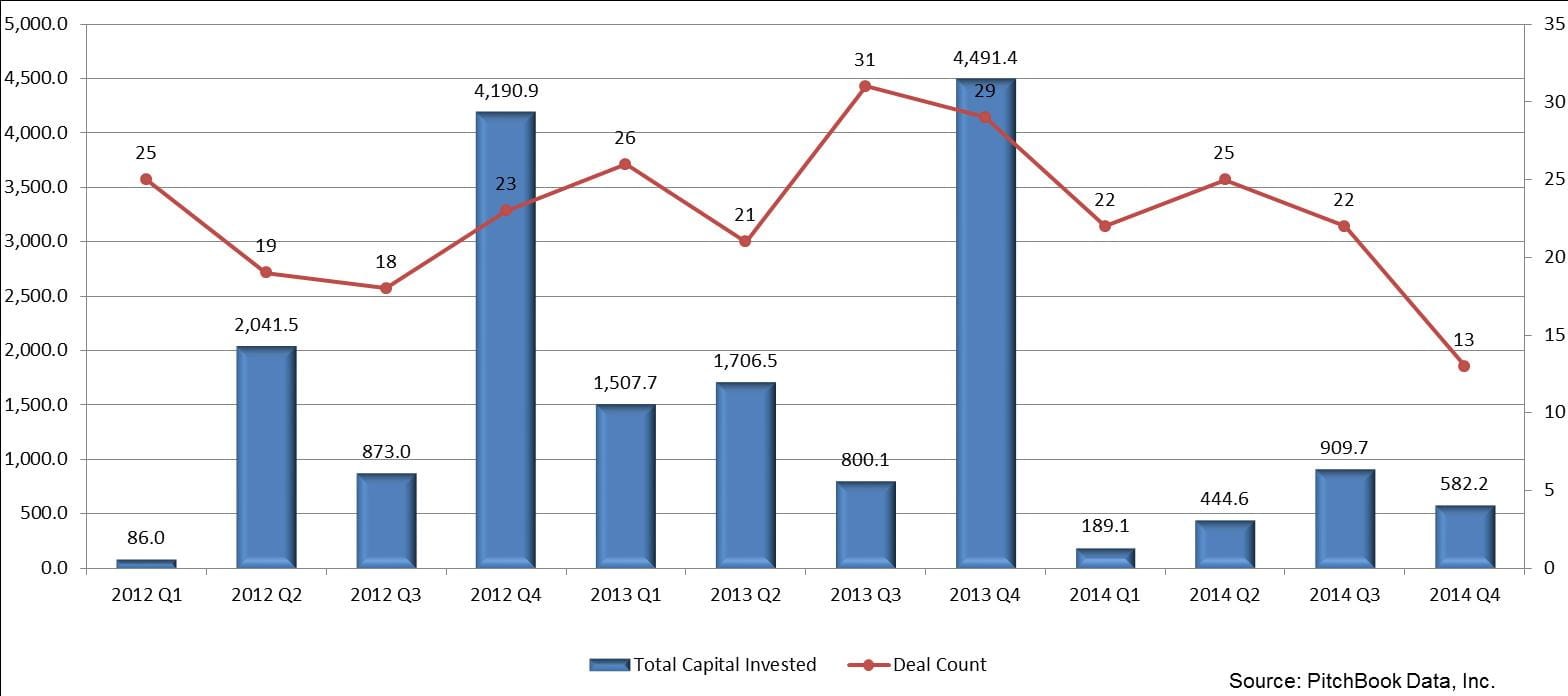 Private Equity Investment in the Construction Industry