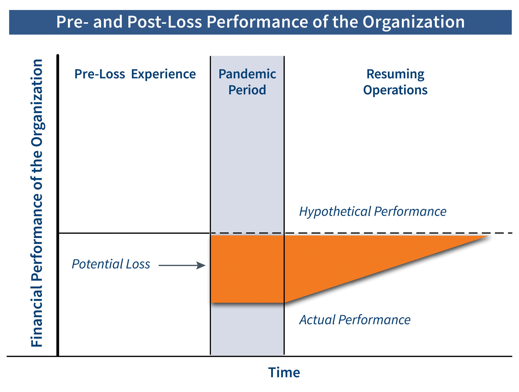 Pre- and Post- Performance of the Organization_Rev3