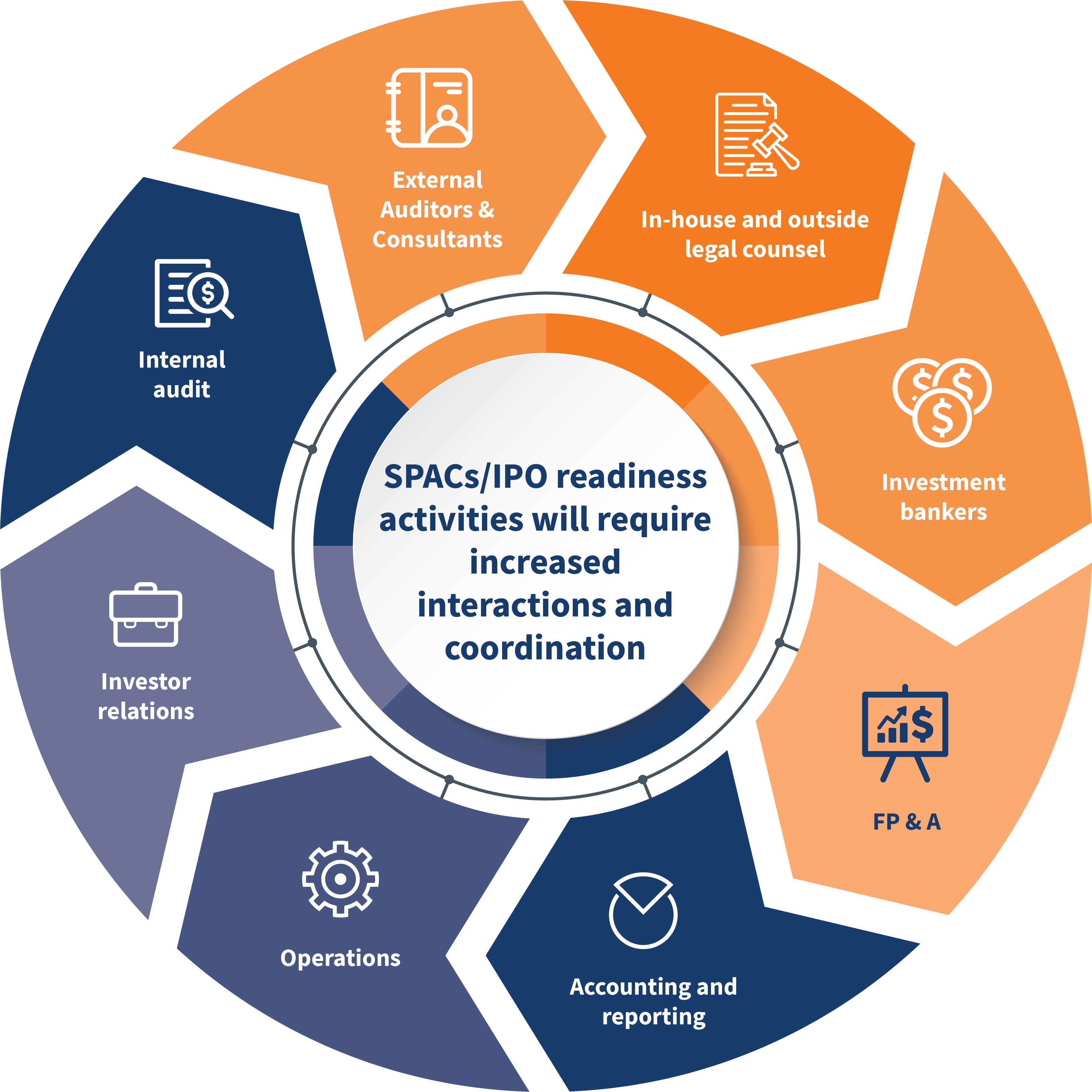 SPACs/ IPO readiness activities