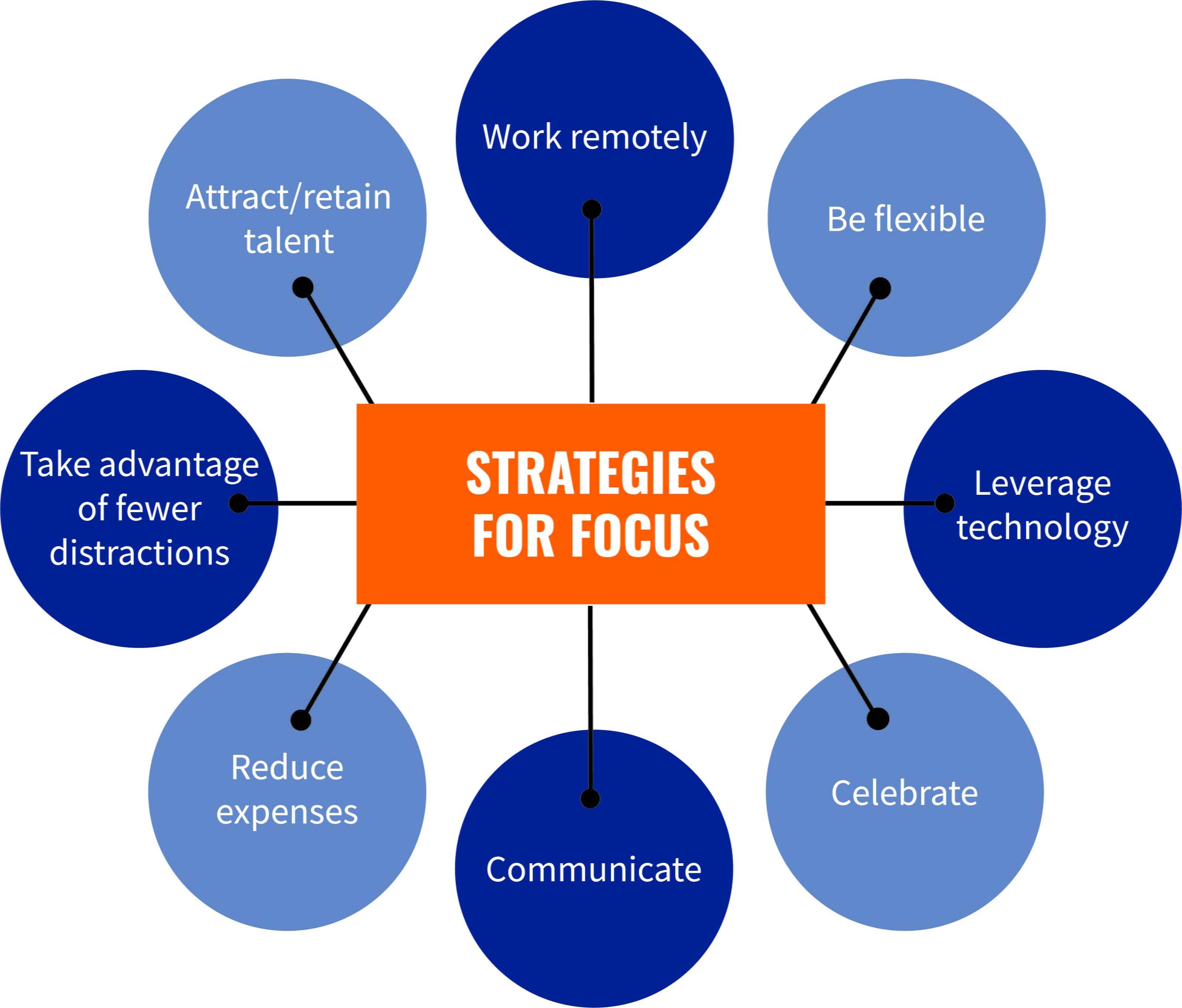 Strategies for focus graphic