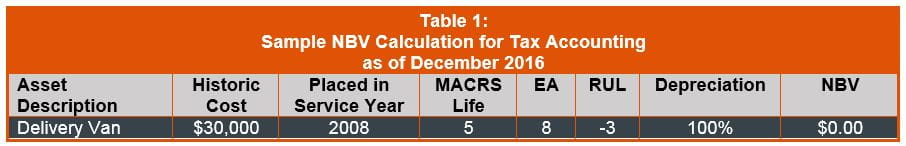 Sample NBV Calculation for Tax Accounting