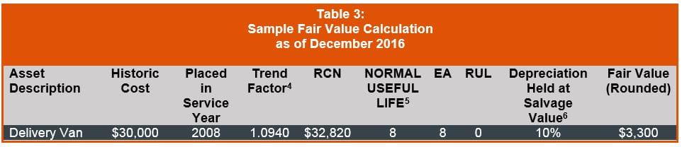 Sample Fair Value Calculation December 2016