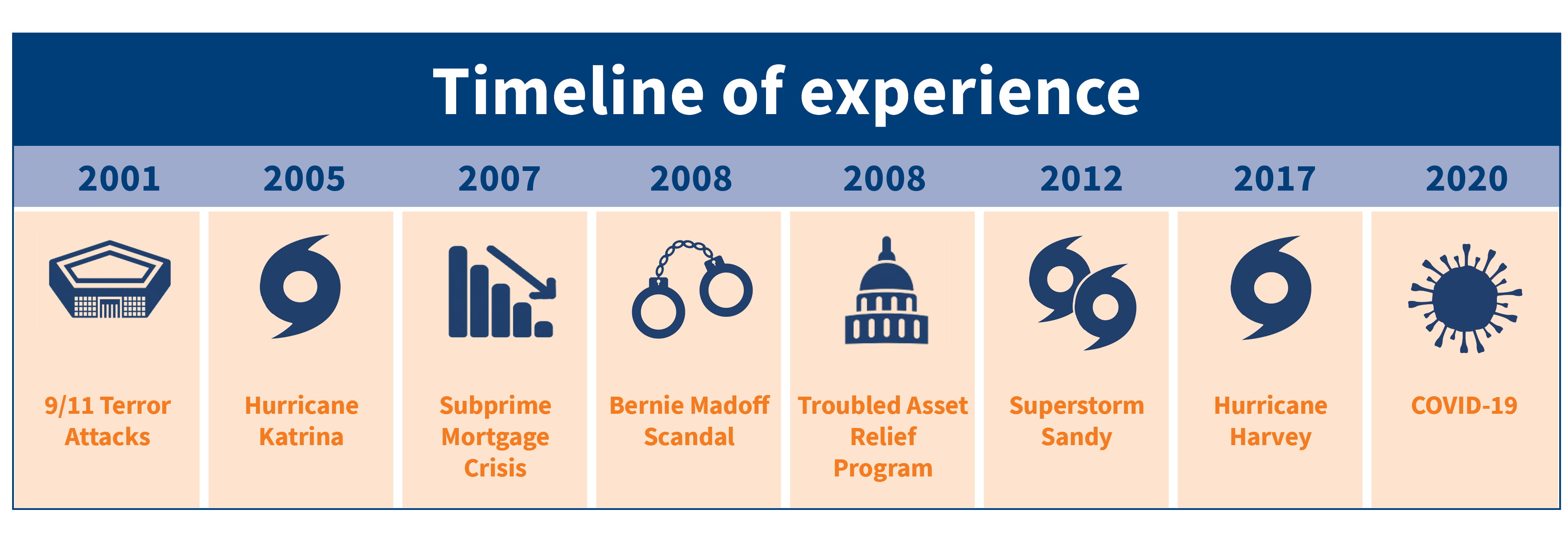 timeline experiences government compliance