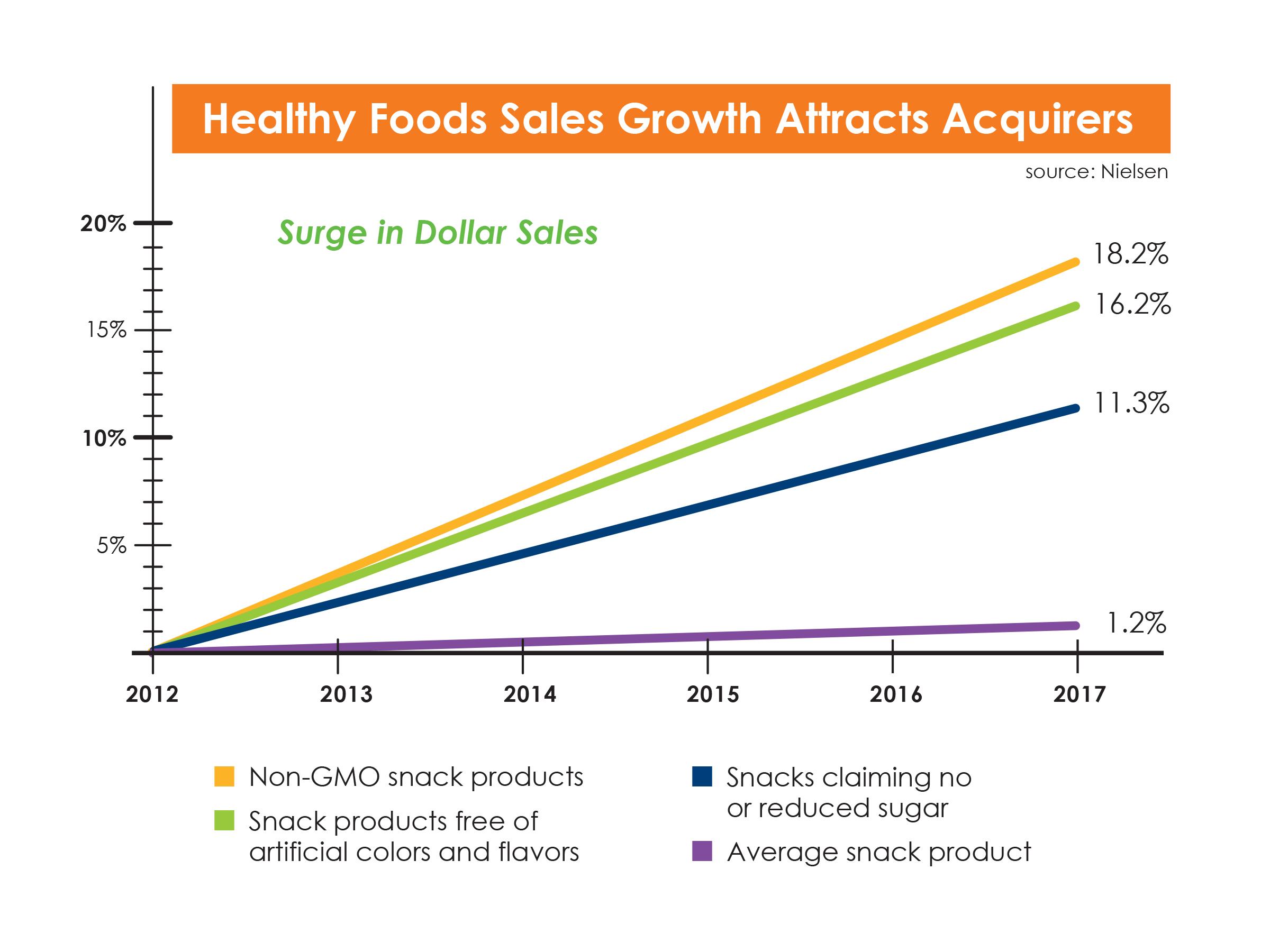 healthy food sales
