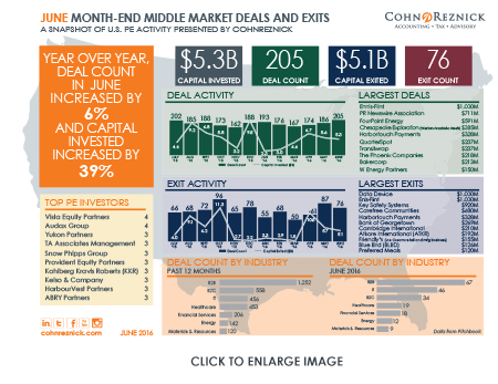 Middle Market Deals and Exits June 2016