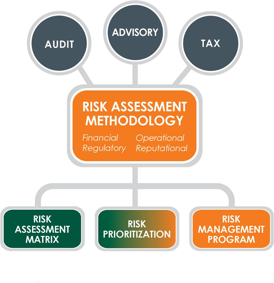 essay on risk assessment Risk assessment this essay risk assessment and other 64,000+ term papers, college essay examples and free essays are available now on reviewessayscom autor: review • february 23, 2011 • essay • 291 words (2 pages) • 439 views.
