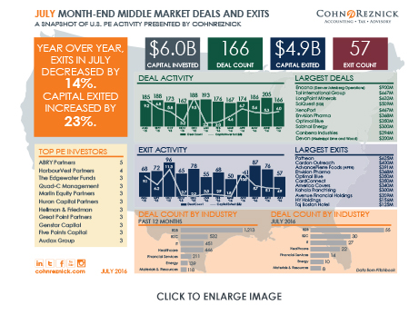 CohnReznick Deals and Exits Snapshot July 2016