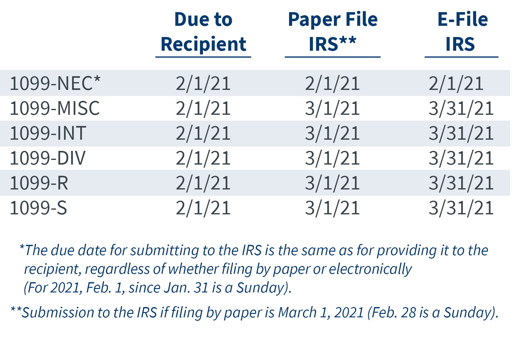 Changes to Form 1099 Filing for 2020