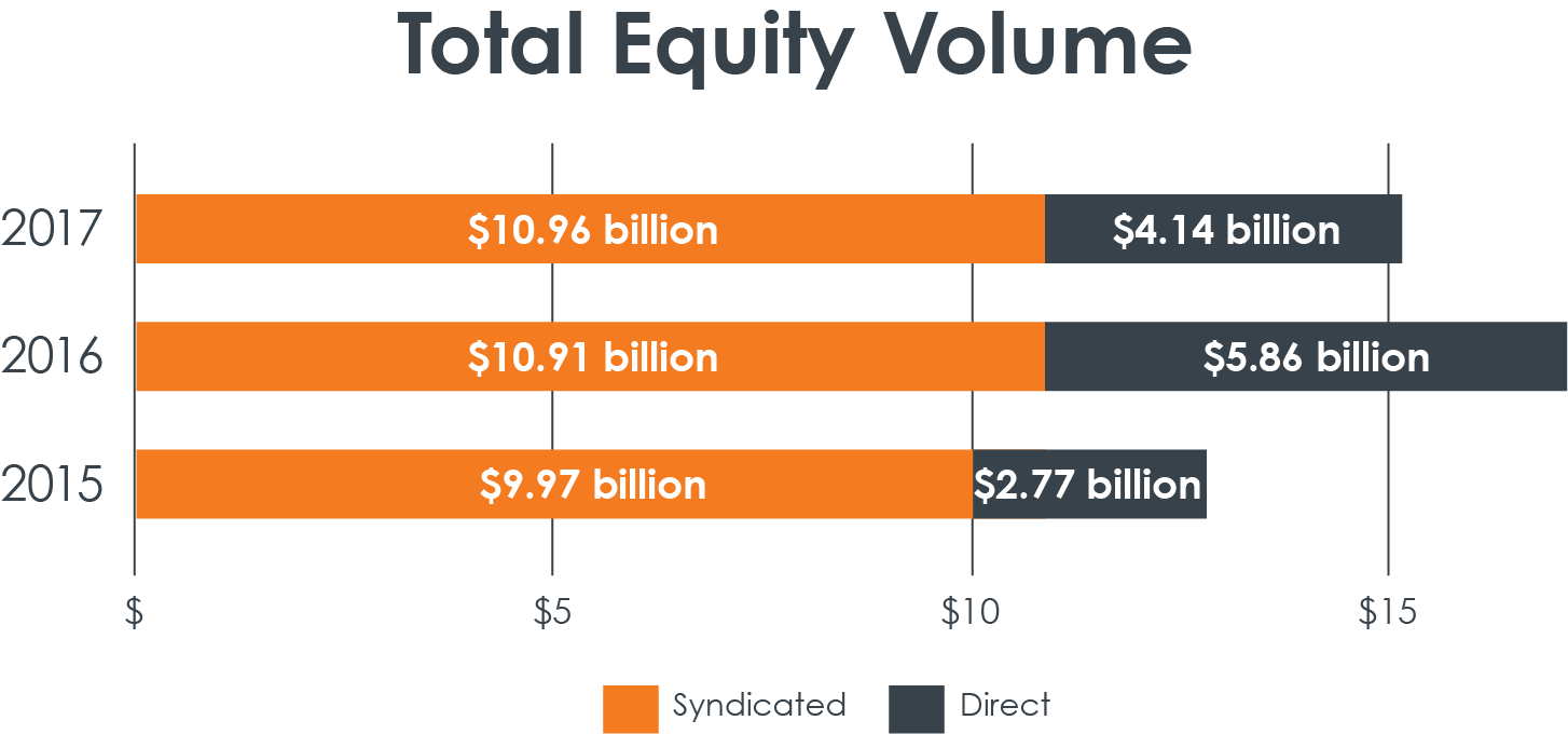 total equity volume syndicated direct