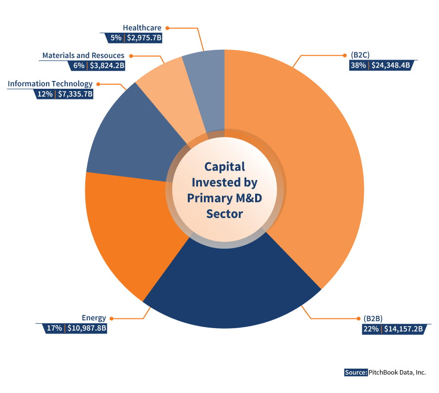 Capital-Invested by Primary Industry Sector