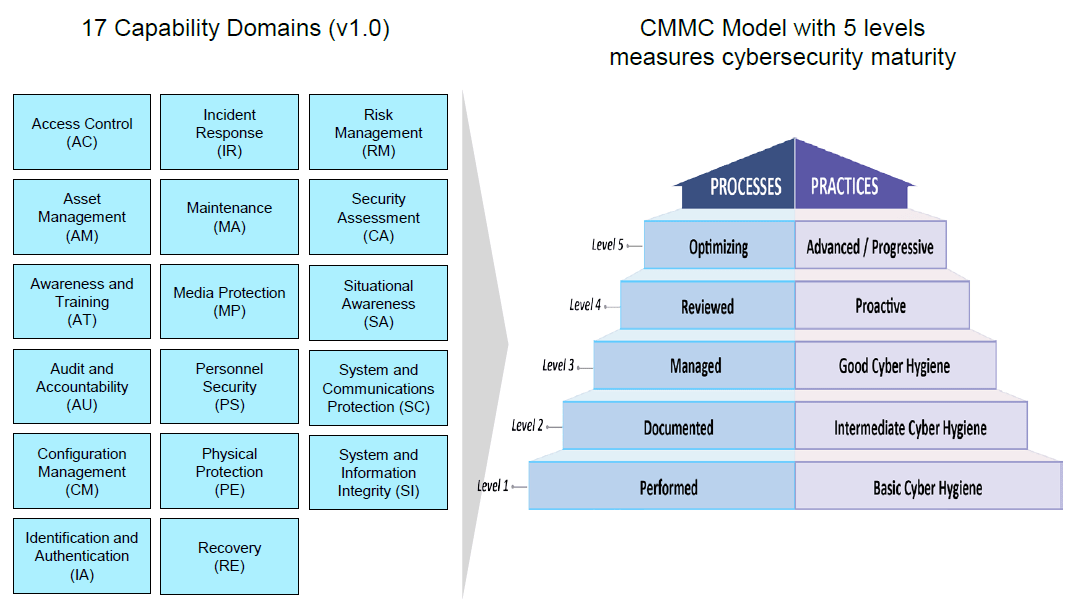 Cybersecurity Maturity Model Certification (CMMC) Model v1.0 released