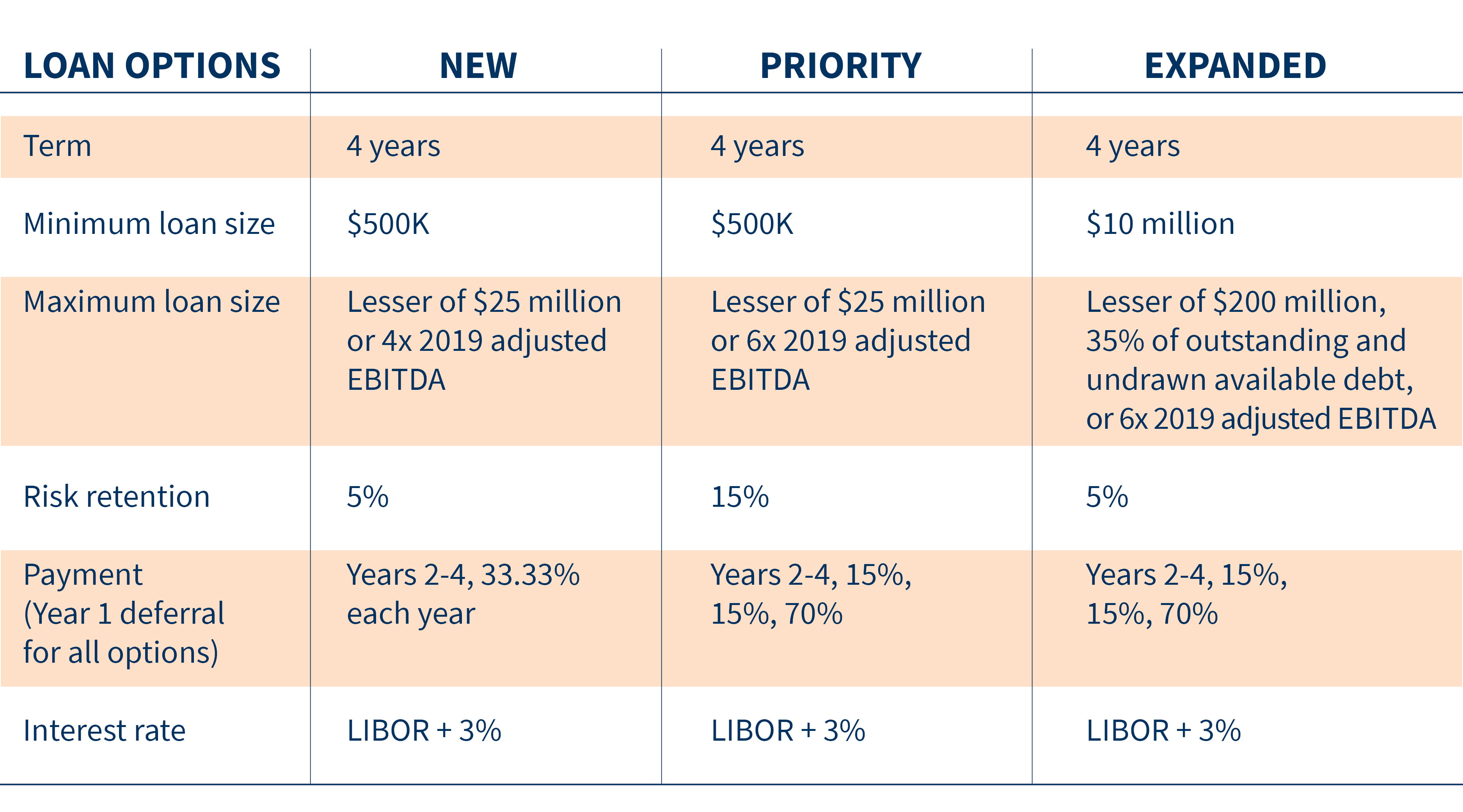 Expanded-Lending-Program_Chart_v3