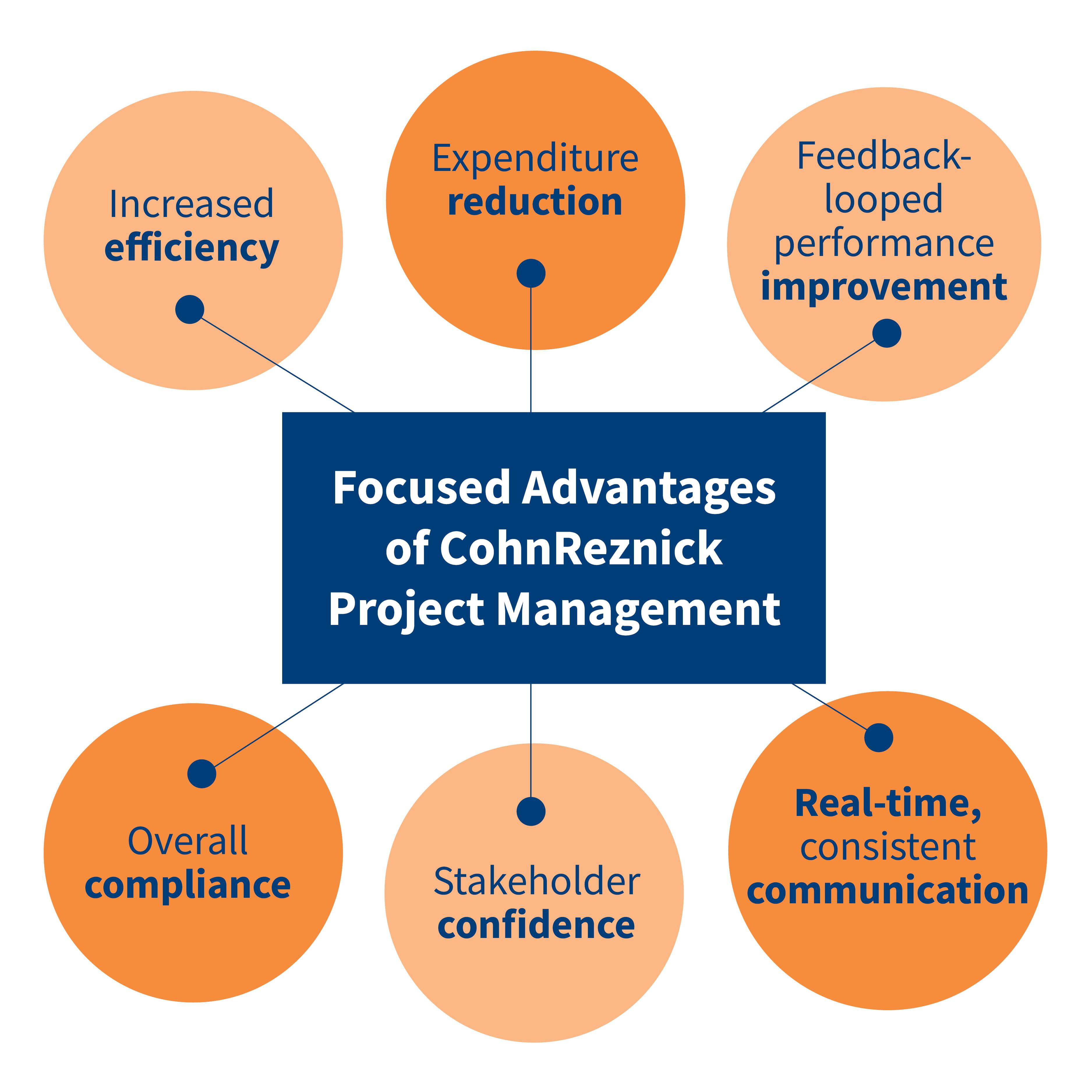 Focused Advantages