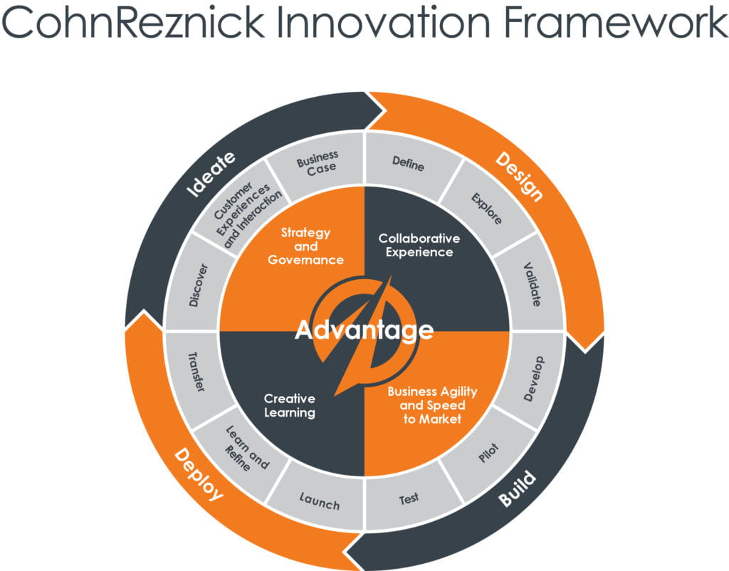 CohnReznick Innovation Framework