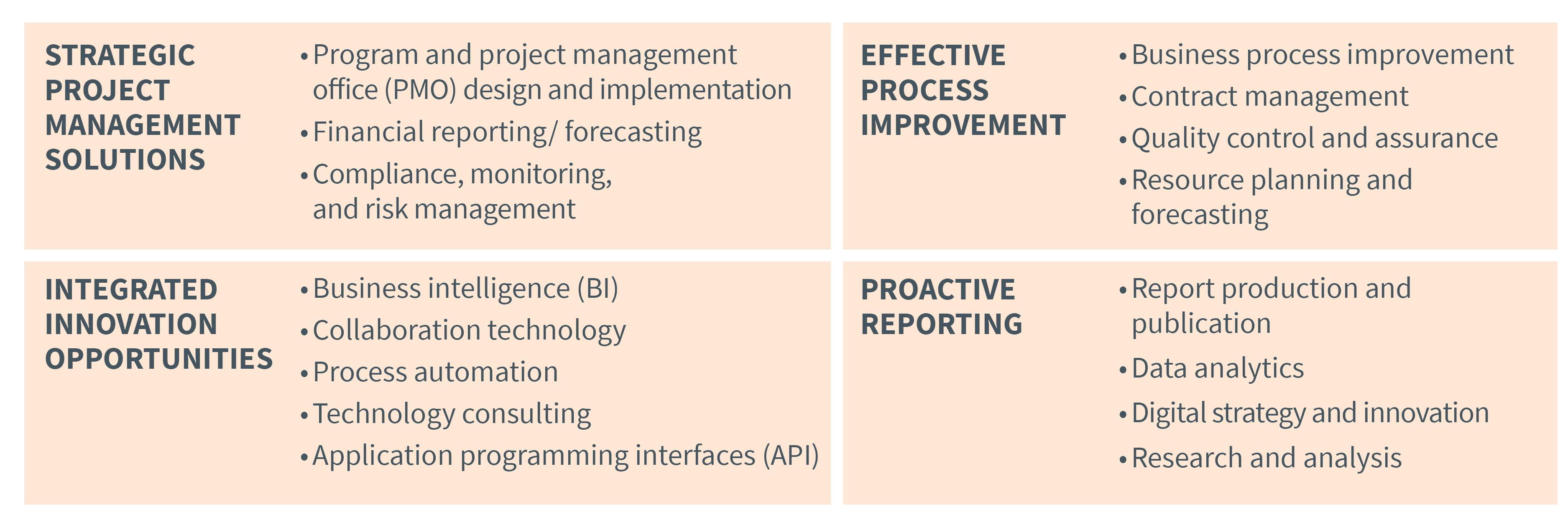 Project Managment Processes Tools