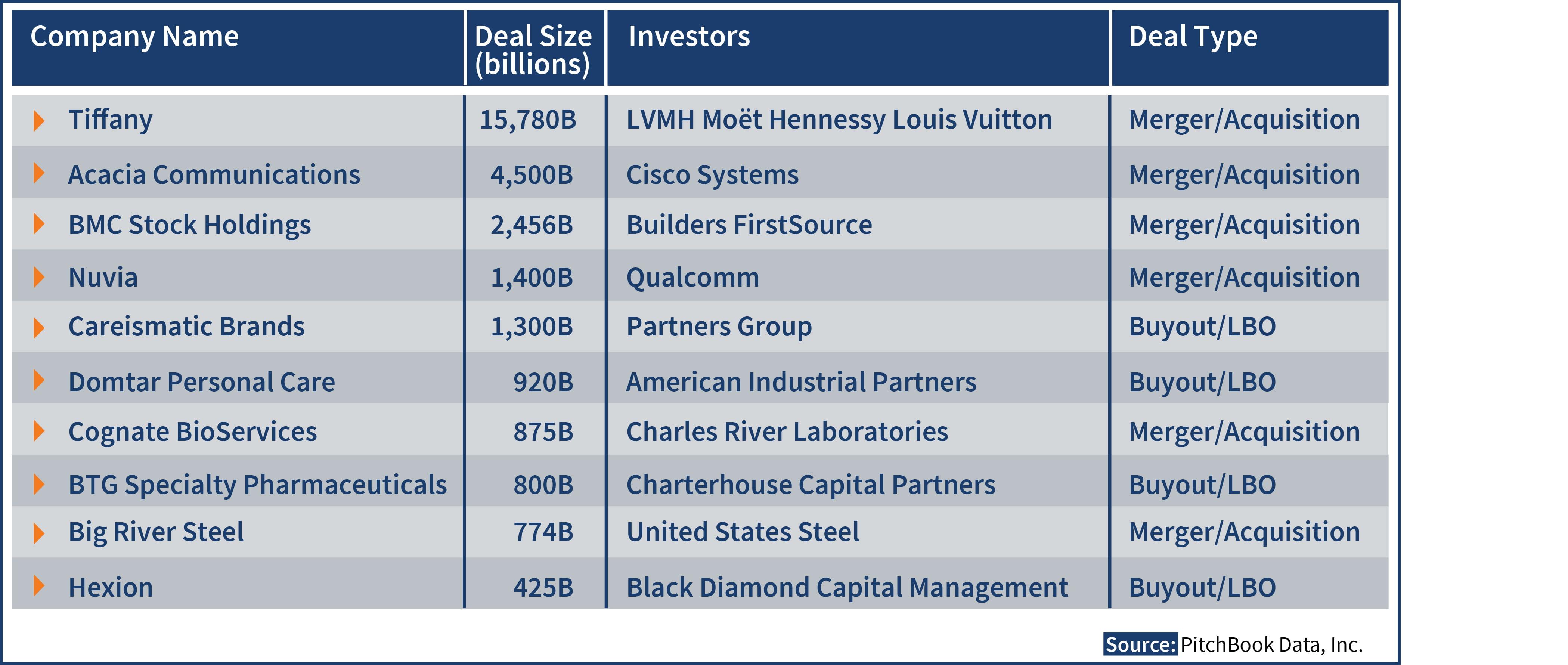 Q1 2021 Top 10 Deals