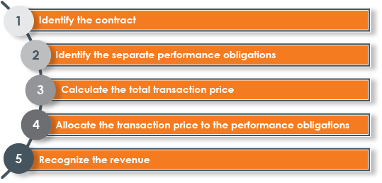 CohnReznick Revenue Recognition 5 Steps