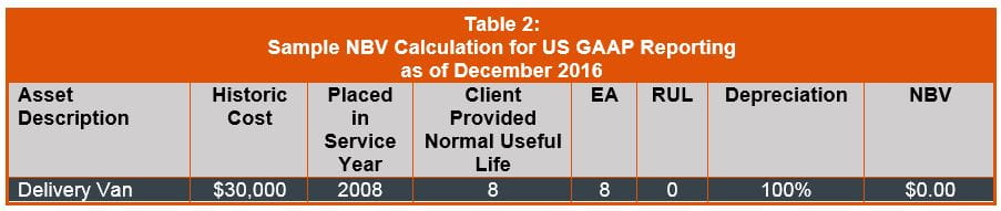 Sample NBV Calculation for US GAAP Reporting