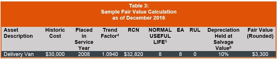 Sample Fair Value Calculation December 2016