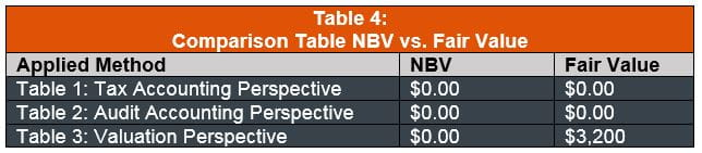 Comparison of NBV vs. Fair Value