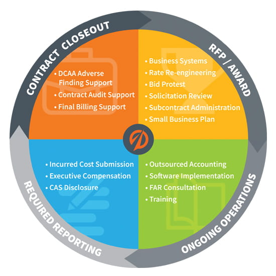Government Contracting: RFP Awarded to Contract Closeout process graphic