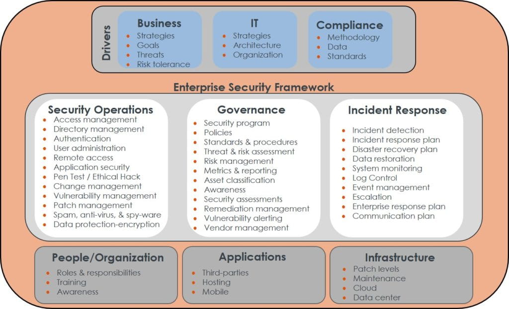 Cybersecurity  Enterprise Security Framework chart
