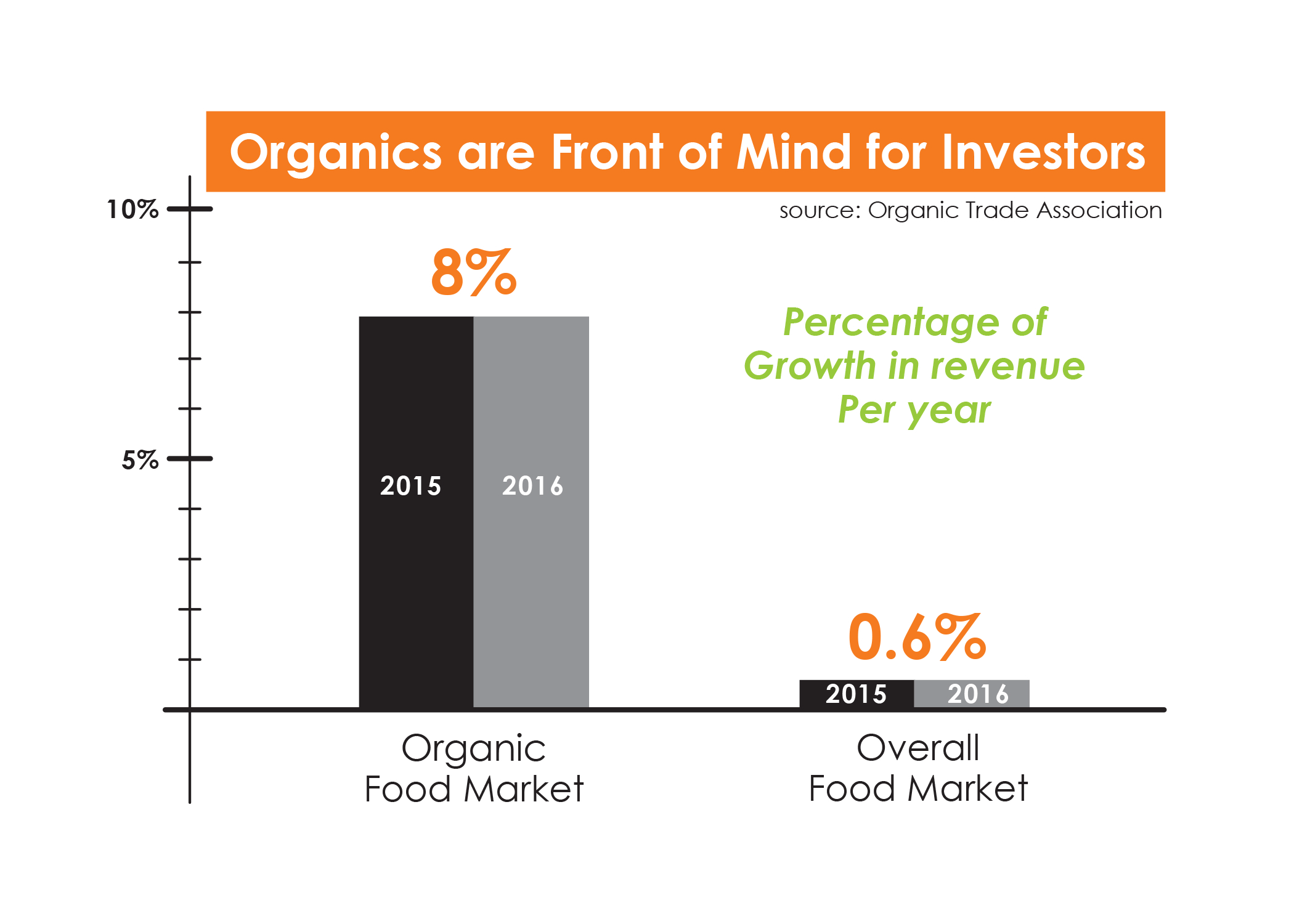 organics top of mind for investors